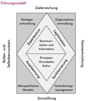 fuehrung.modell