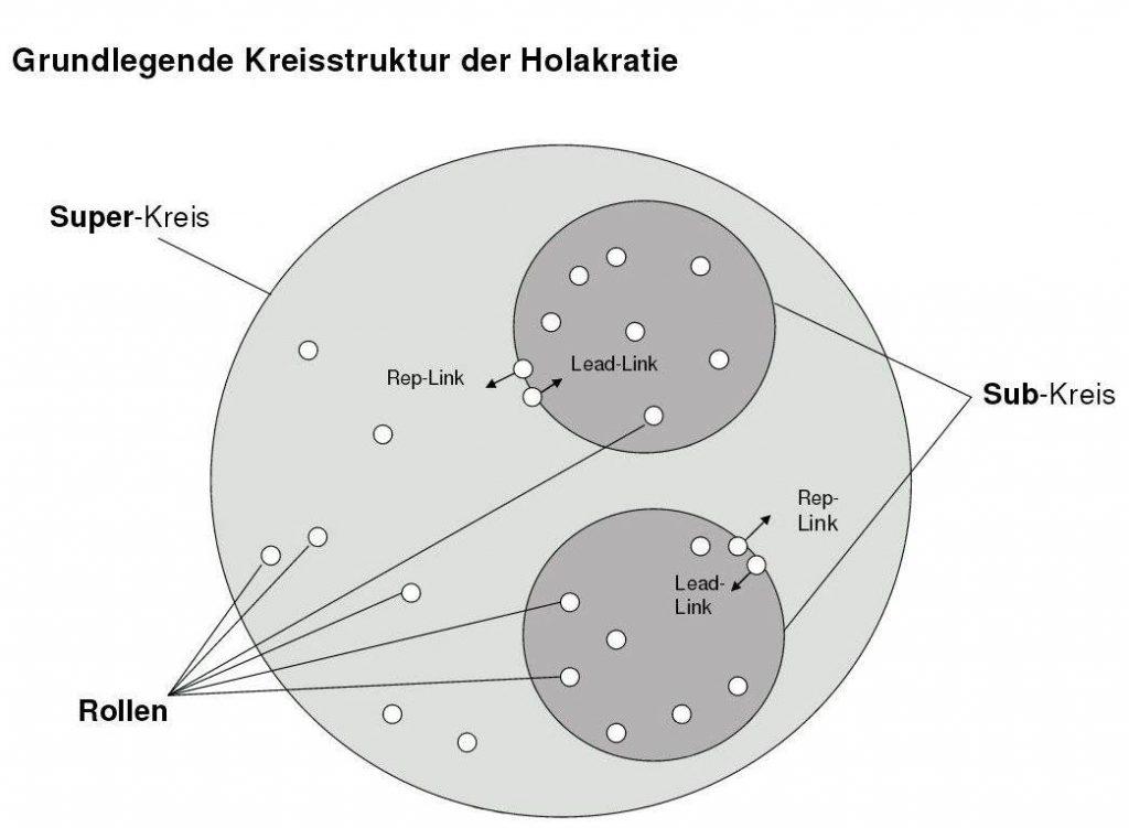 Grundlegende Kreisstruktur der Holakratie