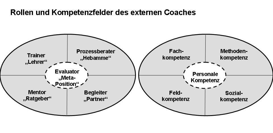 """In der Rolle des Prozessberaters versteht sich der Coach weniger als Fachspezialist denn als methodisch versierter Prozessverantwortlicher. Seine Aufgabe besteht in der methodischen Steuerung von Bewusstwerdungs- und Entwicklungsprozessen. Wie eine """"Hebamme"""" bietet er dem Coachee seine """"helfende Hand"""", um eigene Erkenntnisse und Problemlösungen zu entwickeln (""""zu gebären""""). Indem er sich inhaltlich strikt zurückhält und lediglich methodisch interveniert, übt er einen folgend-moderierenden Kommunikationsstil aus und gestaltet den Gesprächsverlauf mit deutlicher Prozessorientierung."""