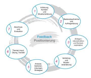 7-Step-Proceeding Coaching