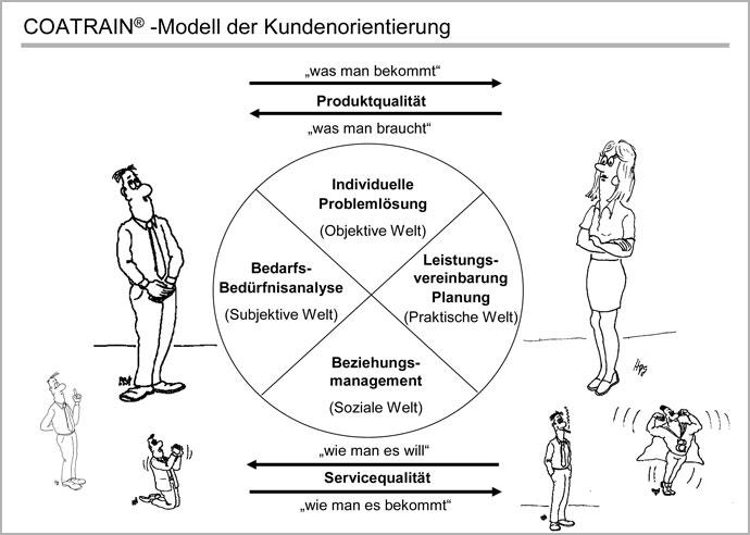 modell_kundenorientierung