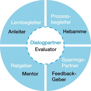 Coaching-Rollenmodell