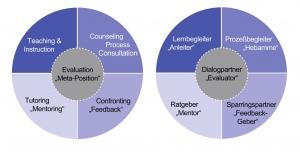 Coaching-Rollen-Ausbildung