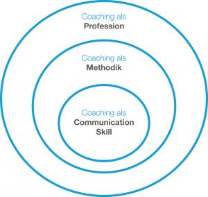 Bedeutungen des Coaching Begriffs
