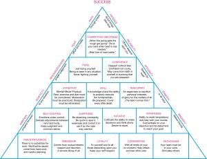 Coaching-Erfolgspyramide nach Wooden