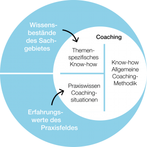 Coaching-Expertise
