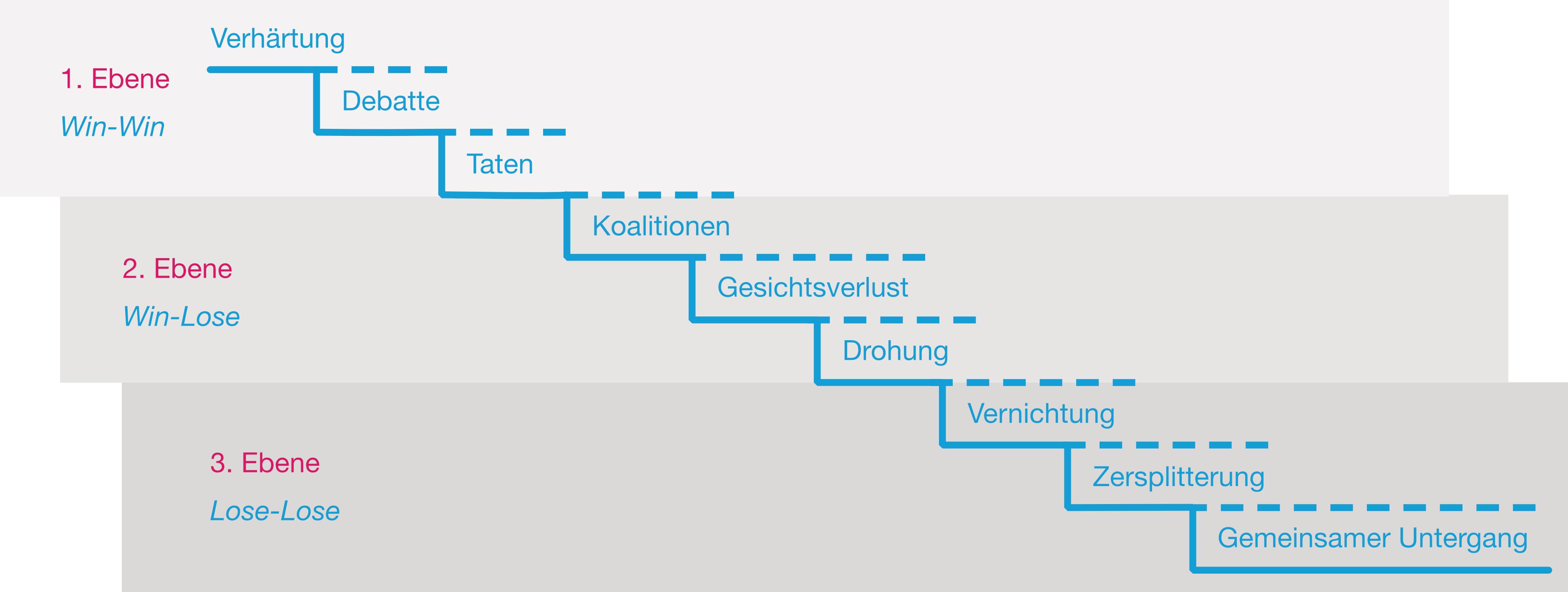 Konflikteskalation in 9 Stufen nach Friedrich Glasl.
