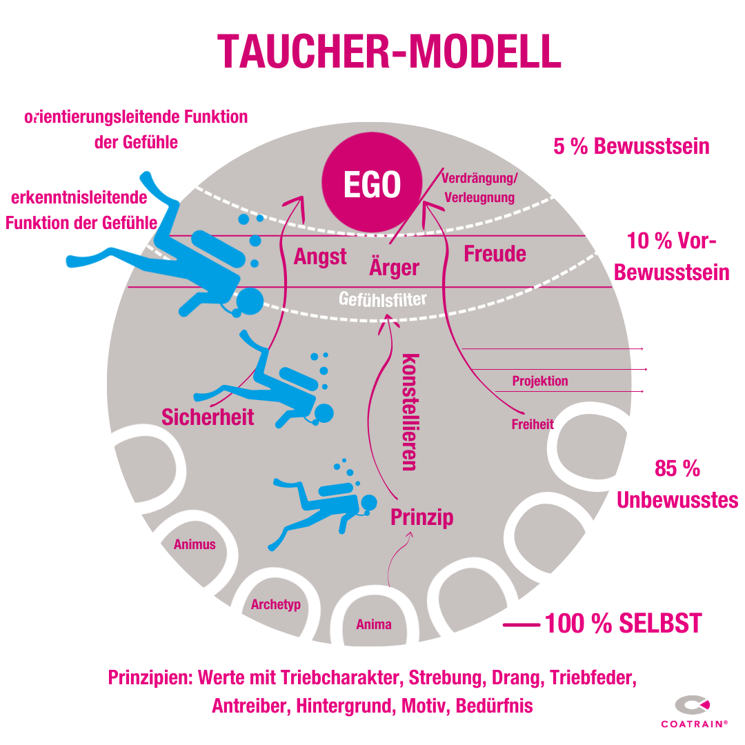Taucher-Modell