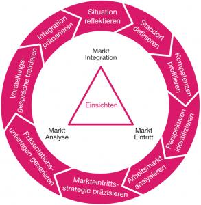 9 Phasen des Job Coaching