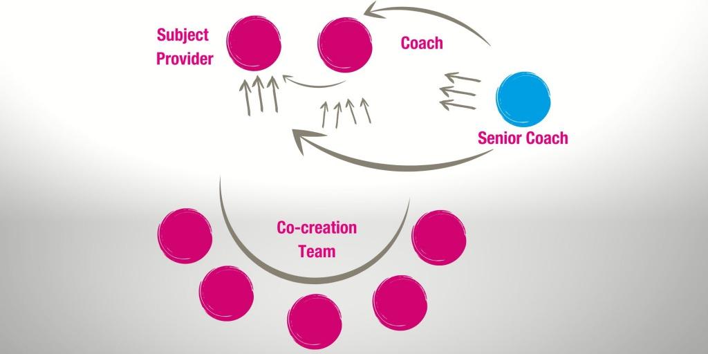 Coaching-Lab